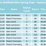 Fastest times